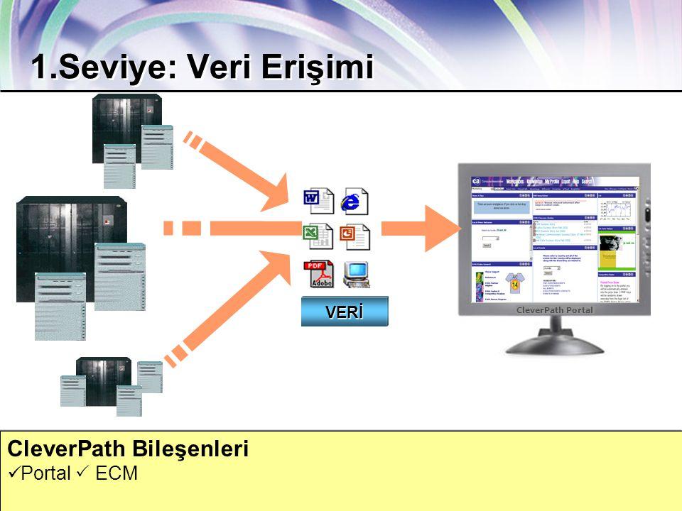 ca.com Together Everyone Achieves More 22 CleverPath Bileşenleri  Portal  ECM 1.Seviye: Veri Erişimi CleverPath Portal VERİ