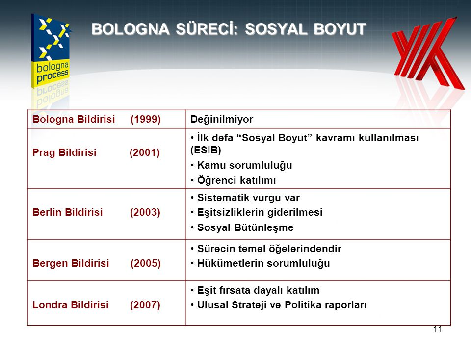 11 BOLOGNA SÜRECİ: SOSYAL BOYUT Bologna Bildirisi (1999)Değinilmiyor Prag Bildirisi (2001) • İlk defa Sosyal Boyut kavramı kullanılması (ESIB) • Kamu sorumluluğu • Öğrenci katılımı Berlin Bildirisi (2003) • Sistematik vurgu var • Eşitsizliklerin giderilmesi • Sosyal Bütünleşme Bergen Bildirisi (2005) • Sürecin temel öğelerindendir • Hükümetlerin sorumluluğu Londra Bildirisi (2007) • Eşit fırsata dayalı katılım • Ulusal Strateji ve Politika raporları