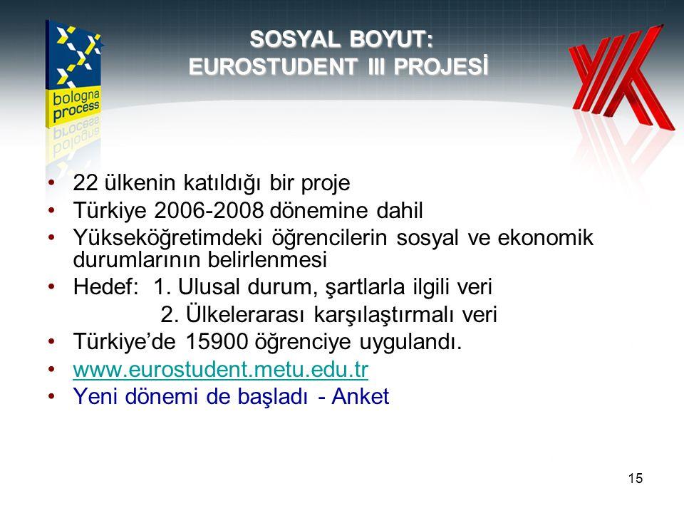 15 SOSYAL BOYUT: EUROSTUDENT III PROJESİ •22 ülkenin katıldığı bir proje •Türkiye 2006-2008 dönemine dahil •Yükseköğretimdeki öğrencilerin sosyal ve ekonomik durumlarının belirlenmesi •Hedef: 1.