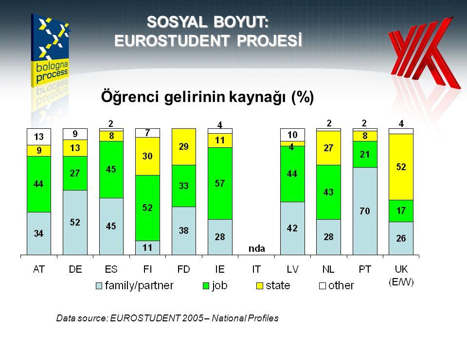 SOSYAL BOYUT: EUROSTUDENT PROJESİ Öğrenci gelirinin kaynağı (%) Data source: EUROSTUDENT 2005 – National Profiles