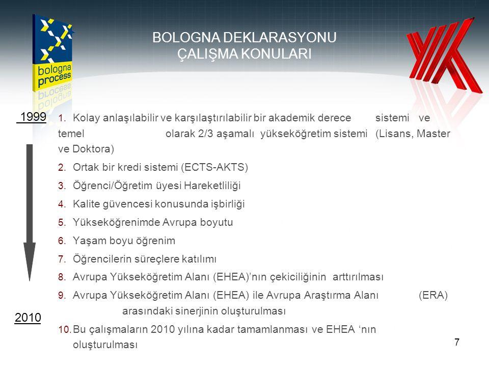 18 BOLOGNA SÜRECİ: ÖĞRENCİ KATILIMI •Karar süreçlerinde (Kurumsal- Ulusal- Avrupa) öğrencilerin eşit paydaş eşit paydaş olarak yer alması •Şeffaflık ve katılımcı demokrasi •Üniversiteye aidiyet ve sorumluluk bilinci •Türkiye: Ulusal Öğrenci Konseyi (2005) •Avrupa: ESU (European Students Union) (1982) www.esib.org