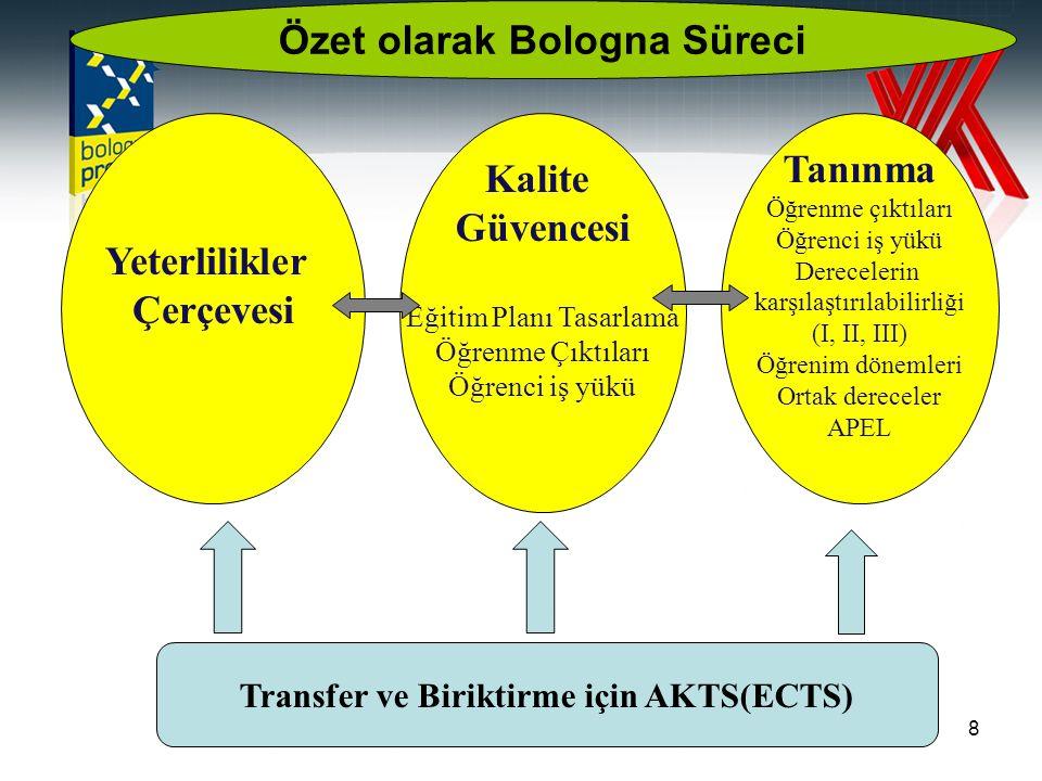 8 Yeterlilikler Çerçevesi Kalite Güvencesi Eğitim Planı Tasarlama Öğrenme Çıktıları Öğrenci iş yükü Tanınma Öğrenme çıktıları Öğrenci iş yükü Derecelerin karşılaştırılabilirliği (I, II, III) Öğrenim dönemleri Ortak dereceler APEL Transfer ve Biriktirme için AKTS(ECTS) Özet olarak Bologna Süreci