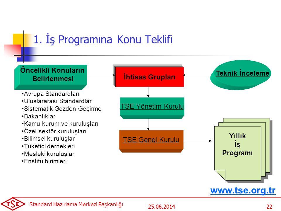 25.06.2014 Standard Hazırlama Merkezi Başkanlığı 22 Öncelikli Konuların Belirlenmesi •Avrupa Standardları •Uluslararası Standardlar •Sistematik Gözden