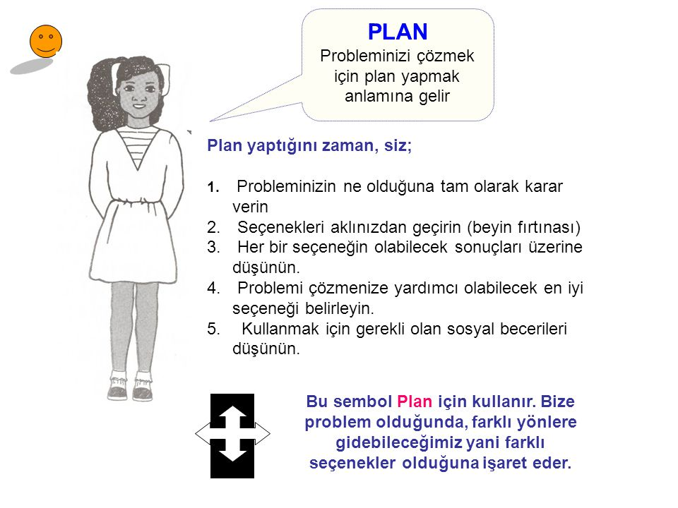 PLAN Probleminizi çözmek için plan yapmak anlamına gelir Plan yaptığını zaman, siz; 1. Probleminizin ne olduğuna tam olarak karar verin 2. Seçenekleri