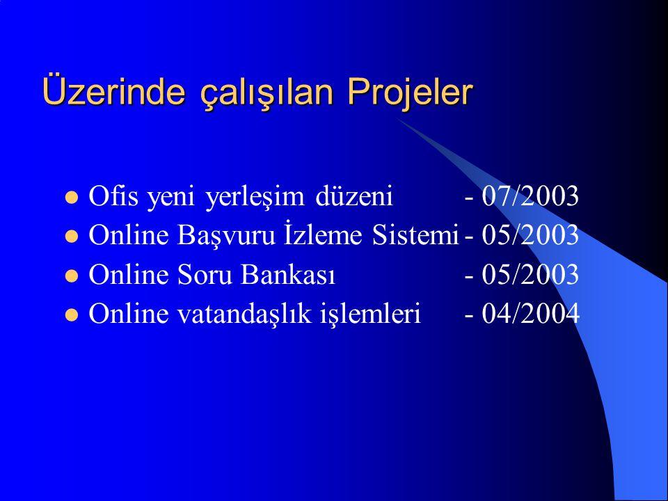 Üzerinde çalışılan Projeler  Ofis yeni yerleşim düzeni - 07/2003  Online Başvuru İzleme Sistemi- 05/2003  Online Soru Bankası- 05/2003  Online vat
