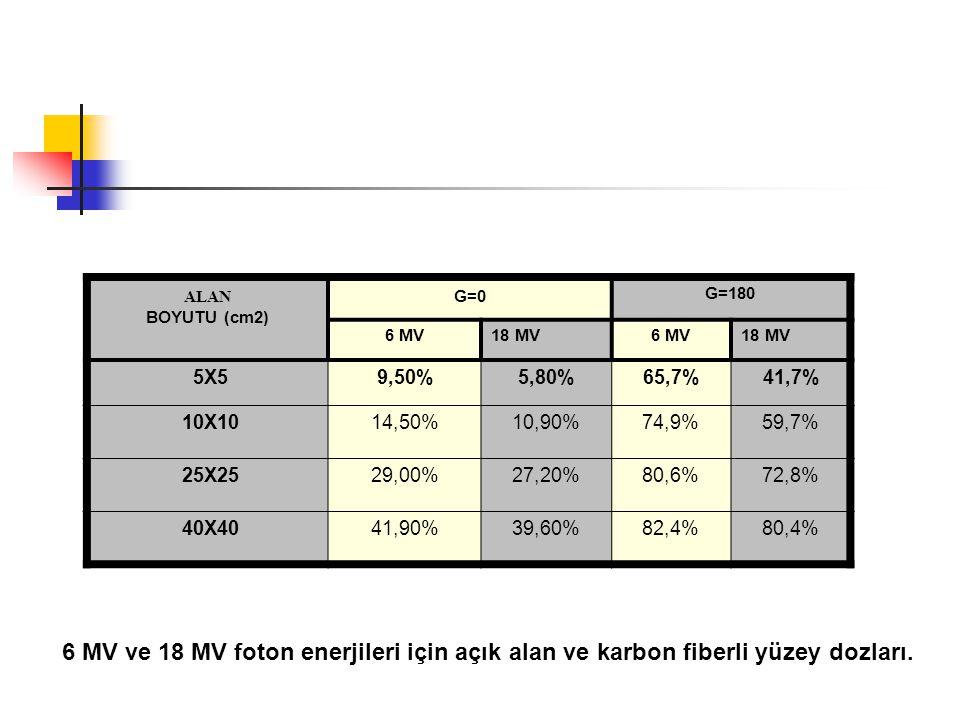6 MV ve 18 MV foton enerjileri için açık alan ve karbon fiberli yüzey dozları. ALAN BOYUTU (cm2) G=0 G=180 6 MV18 MV6 MV18 MV 5X59,50%5,80%65,7%41,7%