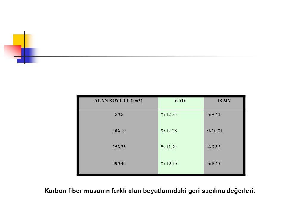 Karbon fiber masanın farklı alan boyutlarındaki geri saçılma değerleri. ALAN BOYUTU (cm2)6 MV18 MV 5X5% 12,23% 9,54 10X10% 12,28% 10,01 25X25% 11,39%