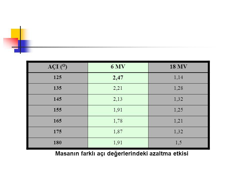 Masanın farklı açı değerlerindeki azaltma etkisi AÇI ( O )6 MV18 MV 125 2,47 1,14 1352,211,28 1452,131,32 1551,911,25 1651,781,21 1751,871,32 1801,911
