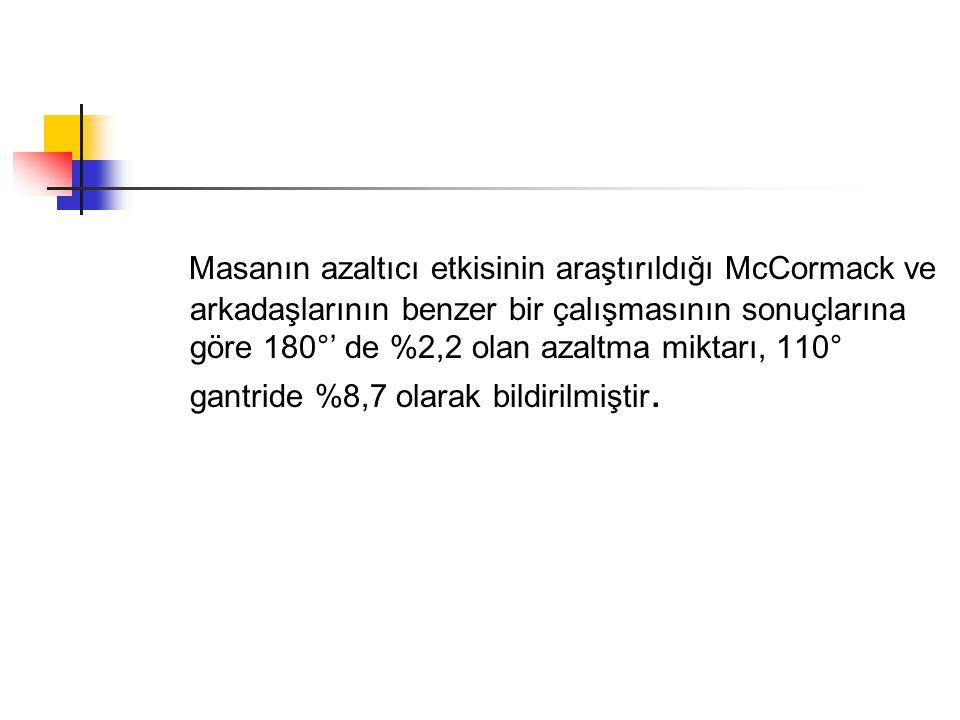 Masanın azaltıcı etkisinin araştırıldığı McCormack ve arkadaşlarının benzer bir çalışmasının sonuçlarına göre 180°' de %2,2 olan azaltma miktarı, 110°