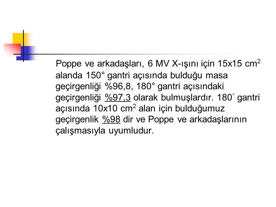 Poppe ve arkadaşları, 6 MV X-ışını için 15x15 cm 2 alanda 150° gantri açısında bulduğu masa geçirgenliği %96,8, 180° gantri açısındaki geçirgenliği %9