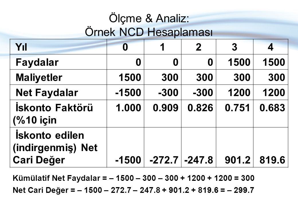 Ölçme & Analiz: Örnek NCD Hesaplaması Yıl01234 Faydalar0001500 Maliyetler1500300 Net Faydalar-1500-300 1200 İskonto Faktörü (%10 için 1.0000.9090.8260