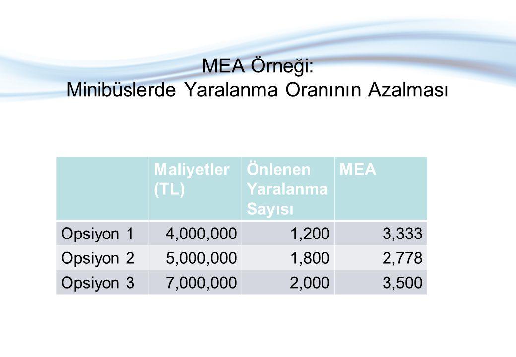 MEA Örneği: Minibüslerde Yaralanma Oranının Azalması Maliyetler (TL) Önlenen Yaralanma Sayısı MEA Opsiyon 14,000,0001,2003,333 Opsiyon 25,000,0001,800