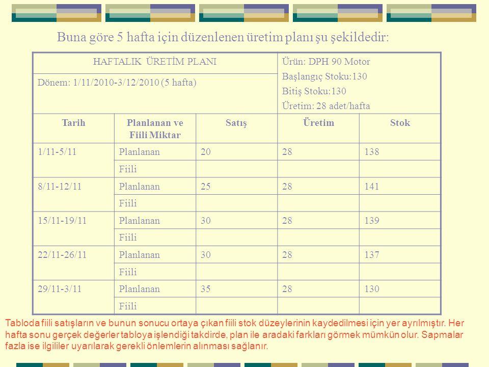 Buna göre 5 hafta için düzenlenen üretim planı şu şekildedir: HAFTALIK ÜRETİM PLANIÜrün: DPH 90 Motor Başlangıç Stoku:130 Bitiş Stoku:130 Üretim: 28 adet/hafta Dönem: 1/11/2010-3/12/2010 (5 hafta) TarihPlanlanan ve Fiili Miktar SatışÜretimStok 1/11-5/11Planlanan2028138 Fiili 8/11-12/11Planlanan2528141 Fiili 15/11-19/11Planlanan3028139 Fiili 22/11-26/11Planlanan3028137 Fiili 29/11-3/11Planlanan3528130 Fiili Tabloda fiili satışların ve bunun sonucu ortaya çıkan fiili stok düzeylerinin kaydedilmesi için yer ayrılmıştır.