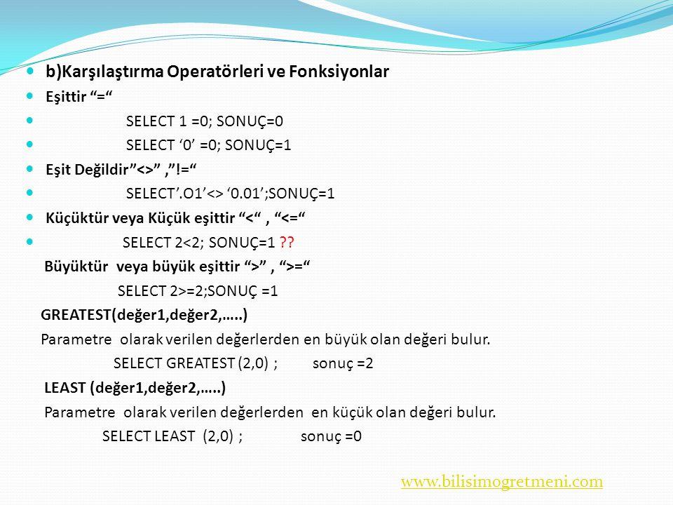 www.bilisimogretmeni.com  b)Karşılaştırma Operatörleri ve Fonksiyonlar  Eşittir =  SELECT 1 =0; SONUÇ=0  SELECT '0' =0; SONUÇ=1  Eşit Değildir <> , !=  SELECT'.O1'<> '0.01';SONUÇ=1  Küçüktür veya Küçük eşittir < , <=  SELECT 2<2; SONUÇ=1 ?.