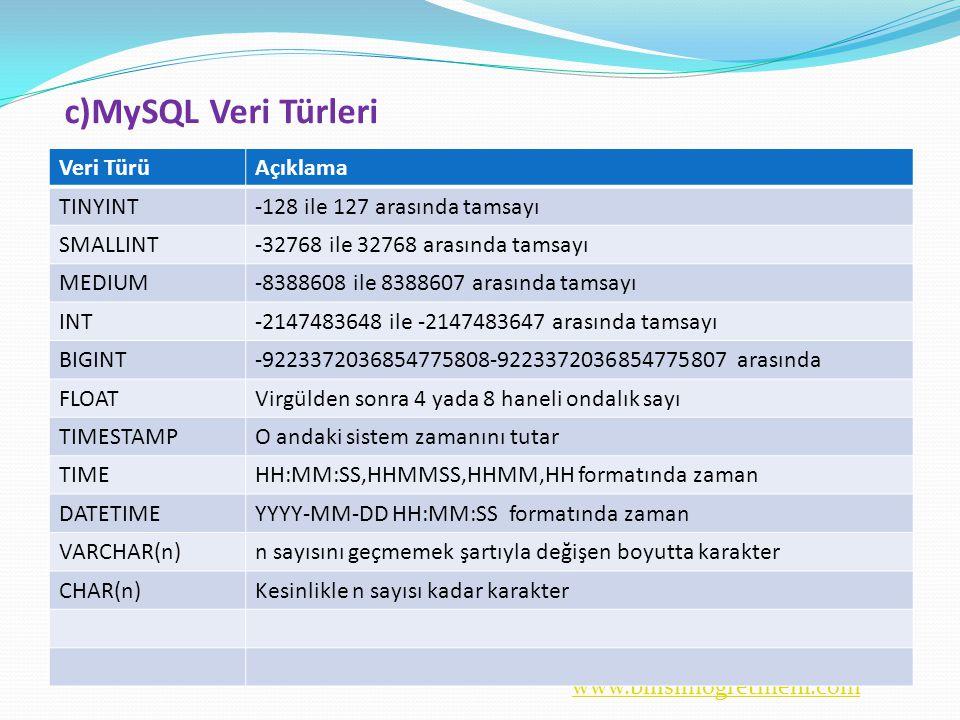www.bilisimogretmeni.com c)MySQL Veri Türleri Veri TürüAçıklama TINYINT-128 ile 127 arasında tamsayı SMALLINT-32768 ile 32768 arasında tamsayı MEDIUM-8388608 ile 8388607 arasında tamsayı INT-2147483648 ile -2147483647 arasında tamsayı BIGINT-9223372036854775808-9223372036854775807 arasında FLOATVirgülden sonra 4 yada 8 haneli ondalık sayı TIMESTAMPO andaki sistem zamanını tutar TIMEHH:MM:SS,HHMMSS,HHMM,HH formatında zaman DATETIMEYYYY-MM-DD HH:MM:SS formatında zaman VARCHAR(n)n sayısını geçmemek şartıyla değişen boyutta karakter CHAR(n)Kesinlikle n sayısı kadar karakter