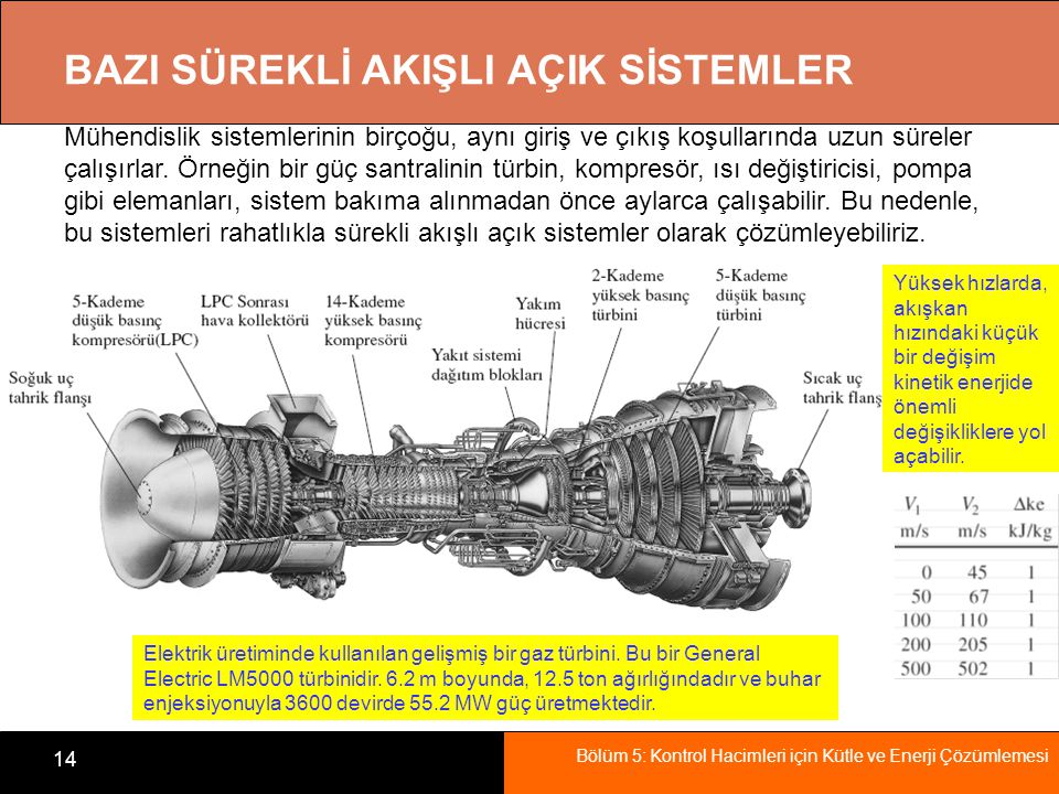 Bölüm 5: Kontrol Hacimleri için Kütle ve Enerji Çözümlemesi 14 BAZI SÜREKLİ AKIŞLI AÇIK SİSTEMLER Elektrik üretiminde kullanılan gelişmiş bir gaz türb