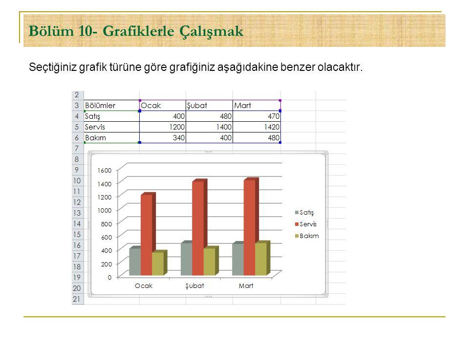 Bölüm 10- Grafiklerle Çalışmak Seçtiğiniz grafik türüne göre grafiğiniz aşağıdakine benzer olacaktır.