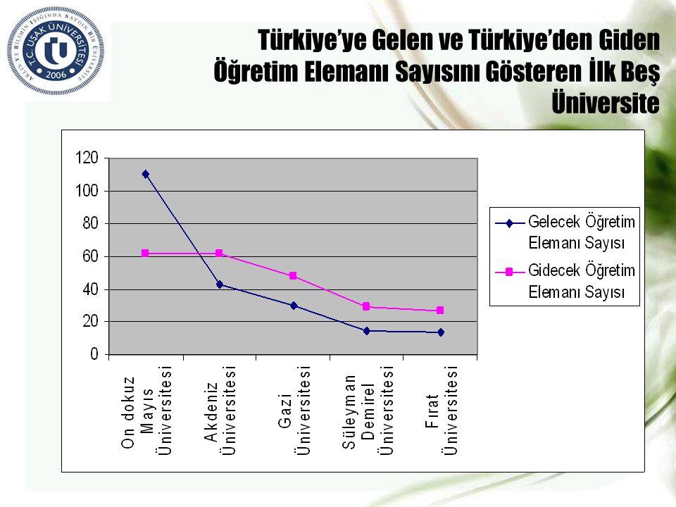 Türkiye'ye Gelen ve Türkiye'den Giden Öğretim Elemanı Sayısını Gösteren İlk Beş Üniversite