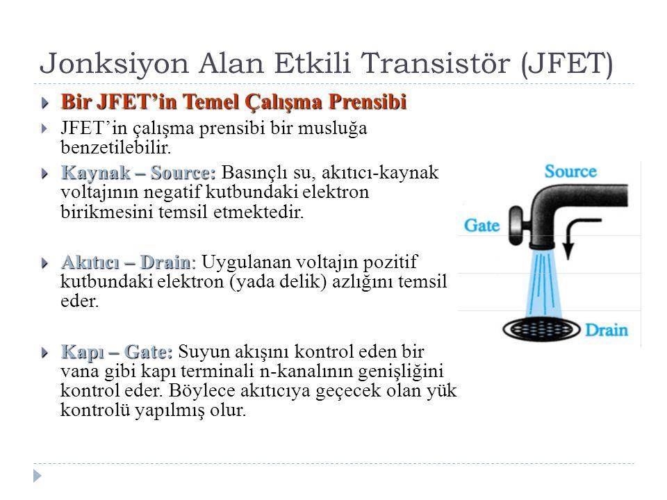 Jonksiyon Alan Etkili Transistör (JFET)  Bir JFET'in Temel Çalışma Prensibi  JFET'in çalışma prensibi bir musluğa benzetilebilir.  Kaynak – Source: