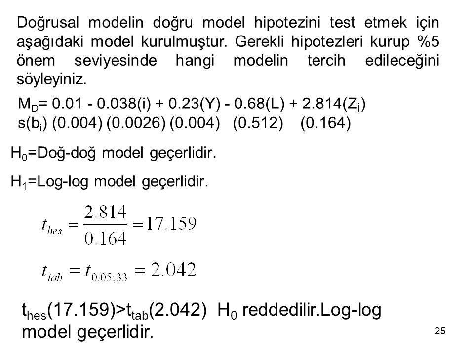 H 0 =Doğ-doğ model geçerlidir. H 1 =Log-log model geçerlidir. t hes (17.159)>t tab (2.042) H 0 reddedilir.Log-log model geçerlidir. M D = 0.01 - 0.038