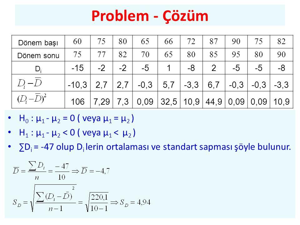 Problem - Çözüm • H 0 : µ 1 - µ 2 = 0 ( veya µ 1 = µ 2 ) • H 1 : µ 1 - µ 2 < 0 ( veya µ 1 < µ 2 ) • ∑D i = -47 olup D i lerin ortalaması ve standart sapması şöyle bulunur.