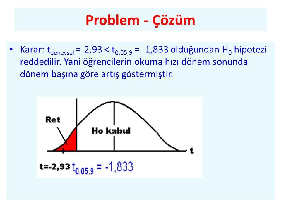 • Karar: t deneysel =-2,93 < t 0,05,9 = -1,833 olduğundan H 0 hipotezi reddedilir.