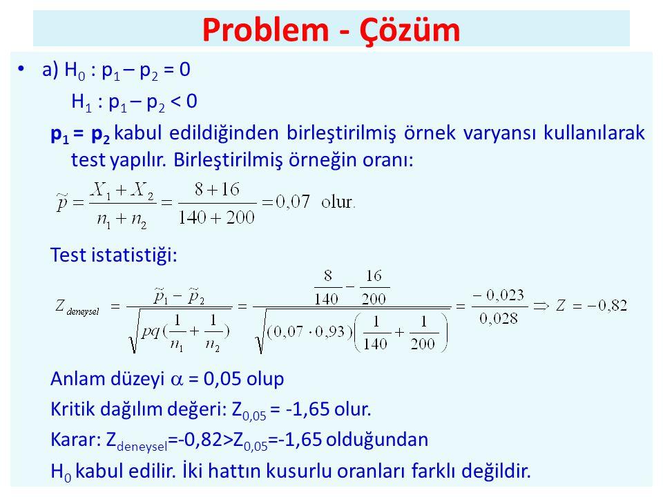 Problem - Çözüm • a) H 0 : p 1 – p 2 = 0 H 1 : p 1 – p 2 < 0 p 1 = p 2 kabul edildiğinden birleştirilmiş örnek varyansı kullanılarak test yapılır.