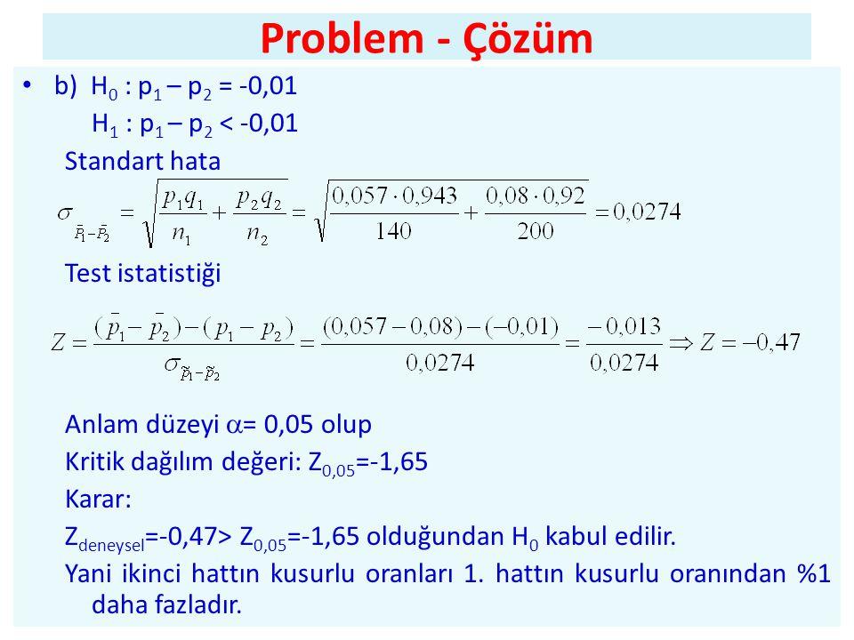 Problem - Çözüm • b) H 0 : p 1 – p 2 = -0,01 H 1 : p 1 – p 2 < -0,01 Standart hata Test istatistiği Anlam düzeyi  = 0,05 olup Kritik dağılım değeri: Z 0,05 =-1,65 Karar: Z deneysel =-0,47> Z 0,05 =-1,65 olduğundan H 0 kabul edilir.