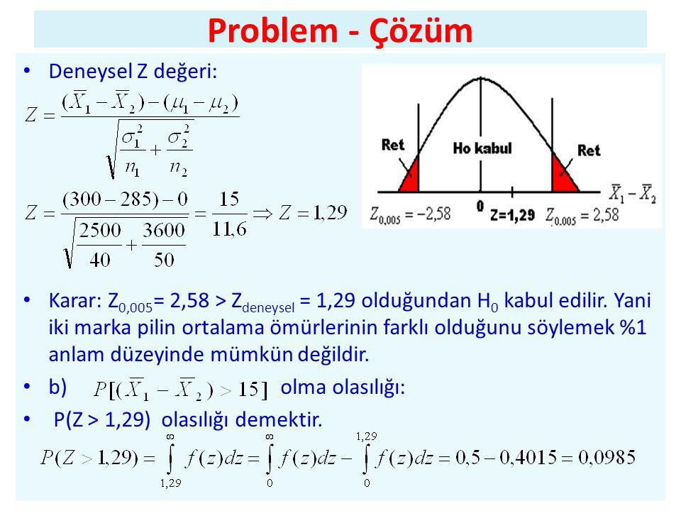 Problem - Çözüm • Deneysel Z değeri: • Karar: Z 0,005 = 2,58 > Z deneysel = 1,29 olduğundan H 0 kabul edilir.