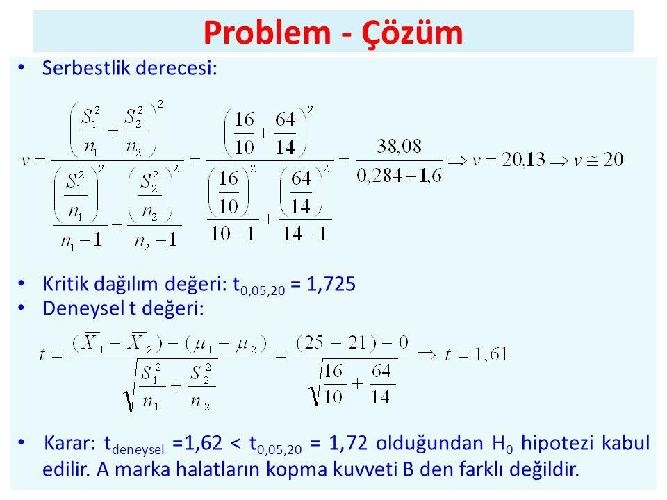 Problem - Çözüm • Serbestlik derecesi: • Kritik dağılım değeri: t 0,05,20 = 1,725 • Deneysel t değeri: • Karar: t deneysel =1,62 < t 0,05,20 = 1,72 olduğundan H 0 hipotezi kabul edilir.