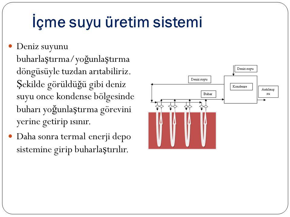 İçme suyu üretim sistemi  Deniz suyunu buharla ş tırma/yo ğ unla ş tırma döngüsüyle tuzdan arıtabiliriz.