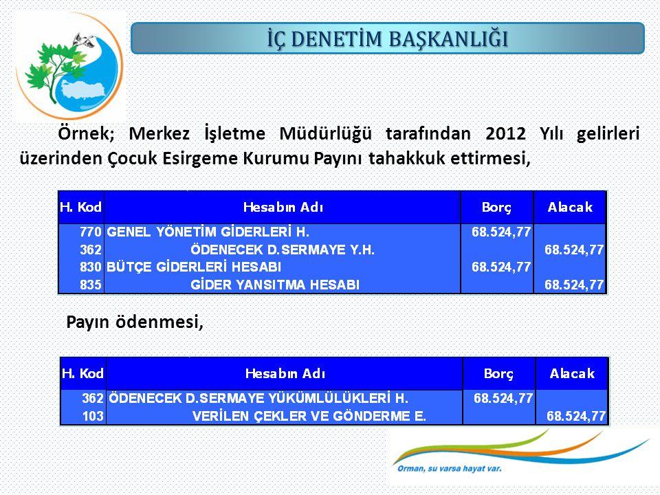 İÇ DENETİM BAŞKANLIĞI Örnek; Merkez İşletme Müdürlüğü tarafından 2012 Yılı gelirleri üzerinden Çocuk Esirgeme Kurumu Payını tahakkuk ettirmesi, Payın