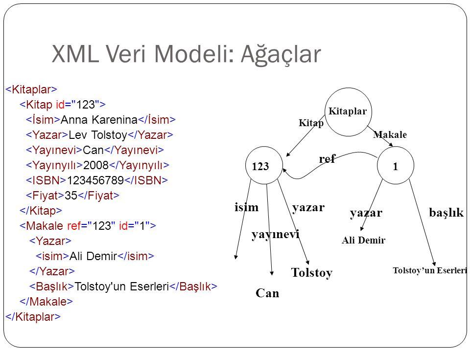 XML Veri Modeli: Ağaçlar Anna Karenina Lev Tolstoy Can 2008 123456789 35 Ali Demir Tolstoy'un Eserleri Tolstoy'un Eserleri Kitaplar 1231 Can Ali Demir