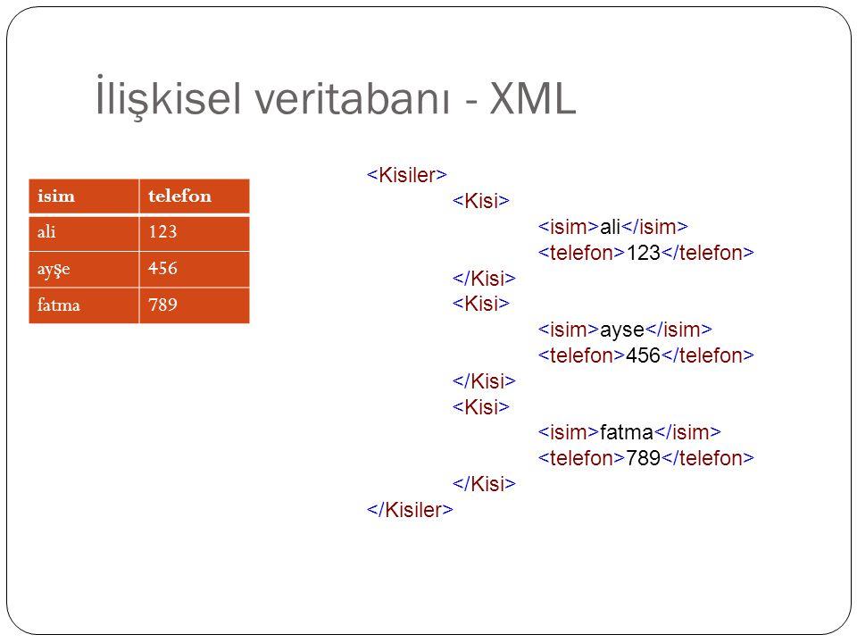 İlişkisel veritabanı - XML isimtelefon ali123 ay ş e456 fatma789 ali 123 ayse 456 fatma 789