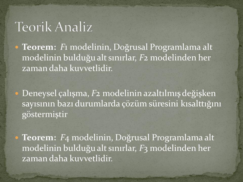  Teorem: F1 modelinin, Doğrusal Programlama alt modelinin bulduğu alt sınırlar, F2 modelinden her zaman daha kuvvetlidir.  Deneysel çalışma, F2 mode