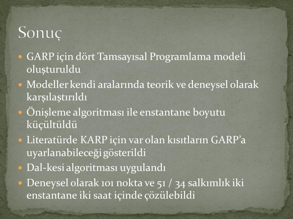  GARP için dört Tamsayısal Programlama modeli oluşturuldu  Modeller kendi aralarında teorik ve deneysel olarak karşılaştırıldı  Önişleme algoritmas