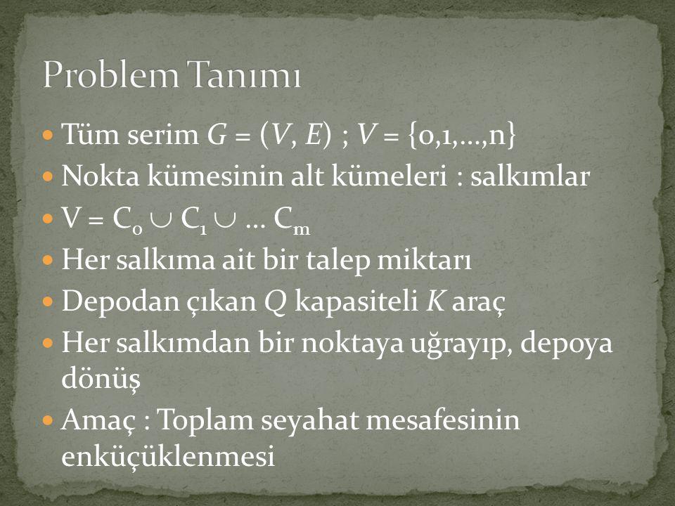  Tüm serim G = (V, E) ; V = {0,1,…,n}  Nokta kümesinin alt kümeleri : salkımlar  V = C 0  C 1  … C m  Her salkıma ait bir talep miktarı  Depoda