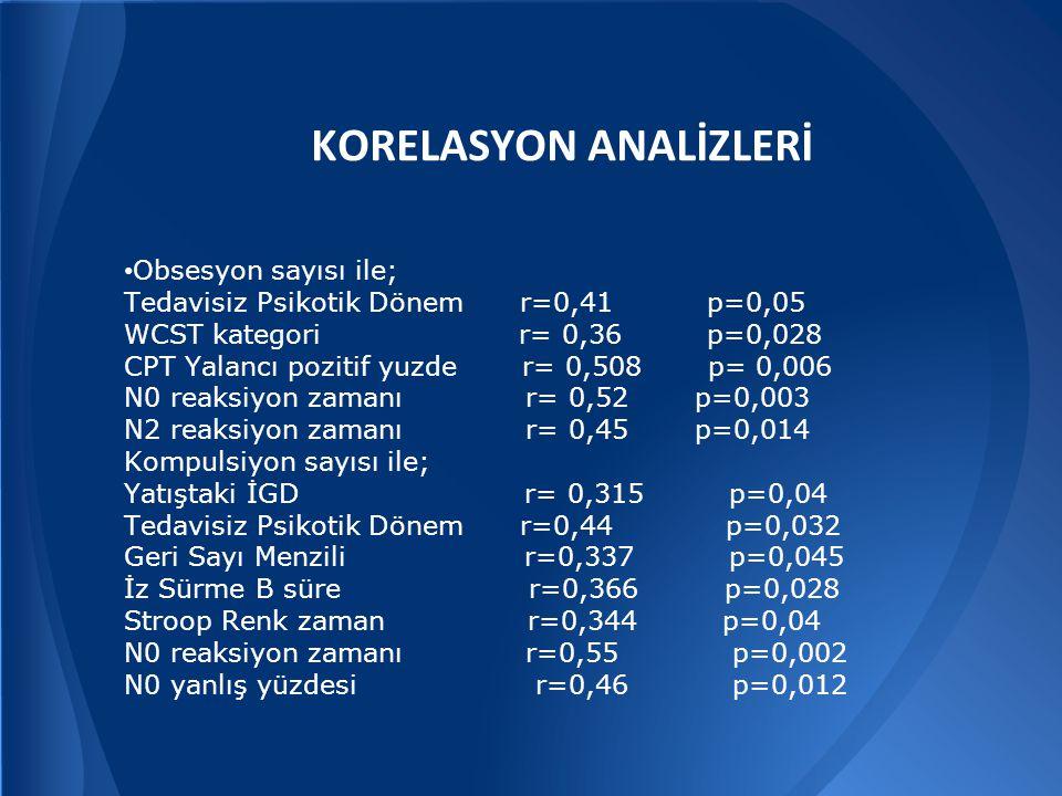 KORELASYON ANALİZLERİ • Obsesyon sayısı ile; Tedavisiz Psikotik Dönem r=0,41 p=0,05 WCST kategori r= 0,36 p=0,028 CPT Yalancı pozitif yuzde r= 0,508 p= 0,006 N0 reaksiyon zamanı r= 0,52 p=0,003 N2 reaksiyon zamanı r= 0,45 p=0,014 Kompulsiyon sayısı ile; Yatıştaki İGD r= 0,315 p=0,04 Tedavisiz Psikotik Dönem r=0,44 p=0,032 Geri Sayı Menzili r=0,337 p=0,045 İz Sürme B süre r=0,366 p=0,028 Stroop Renk zaman r=0,344 p=0,04 N0 reaksiyon zamanı r=0,55 p=0,002 N0 yanlış yüzdesi r=0,46 p=0,012