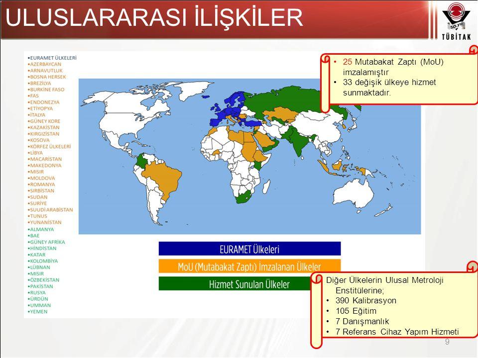 Asıl başlık stili için tıklatın 9 •25 Mutabakat Zaptı (MoU) imzalamıştır •33 değişik ülkeye hizmet sunmaktadır.