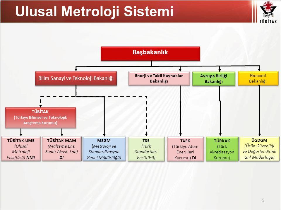 Asıl başlık stili için tıklatın Ulusal Metroloji Sistemi 5 Başbakanlık TAEK (Türkiye Atom Enerjileri Kurumu) DI TAEK (Türkiye Atom Enerjileri Kurumu) DI Enerji ve Tabii Kaynaklar Bakanlığı Ekonomi Bakanlığı ÜGDGM (Ürün Güvenliği ve Değerlendirme Gnl Müdürlüğü) ÜGDGM (Ürün Güvenliği ve Değerlendirme Gnl Müdürlüğü) TÜBİTAK UME (Ulusal Metroloji Enstitüsü) NMI TÜBİTAK UME (Ulusal Metroloji Enstitüsü) NMI TÜBİTAK ( Türkiye Bilimsel ve Teknolojik Araştırma Kurumu ) TÜBİTAK ( Türkiye Bilimsel ve Teknolojik Araştırma Kurumu ) Bilim Sanayi ve Teknoloji Bakanlığı TSE (Türk Standartları Enstitüsü) TSE (Türk Standartları Enstitüsü) MSGM (Metroloji ve Standardizasyon Genel Müdürlüğü) MSGM (Metroloji ve Standardizasyon Genel Müdürlüğü) TÜBİTAK MAM (Malzeme Ens.