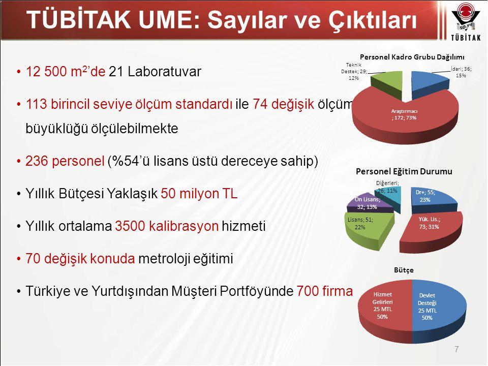 Asıl başlık stili için tıklatın TÜBİTAK UME: Sayılar ve Çıktıları 7 •12 500 m 2 'de 21 Laboratuvar •113 birincil seviye ölçüm standardı ile 74 değişik ölçüm büyüklüğü ölçülebilmekte •236 personel (%54'ü lisans üstü dereceye sahip) •Yıllık Bütçesi Yaklaşık 50 milyon TL •Yıllık ortalama 3500 kalibrasyon hizmeti •70 değişik konuda metroloji eğitimi •Türkiye ve Yurtdışından Müşteri Portföyünde 700 firma