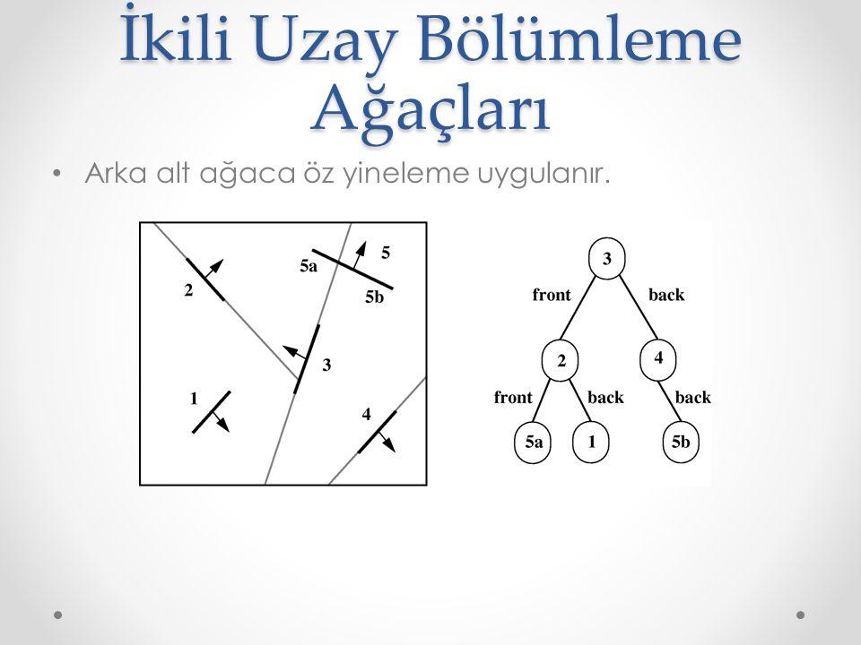 İkili Uzay Bölümleme Ağaçları • Arka alt ağaca öz yineleme uygulanır.