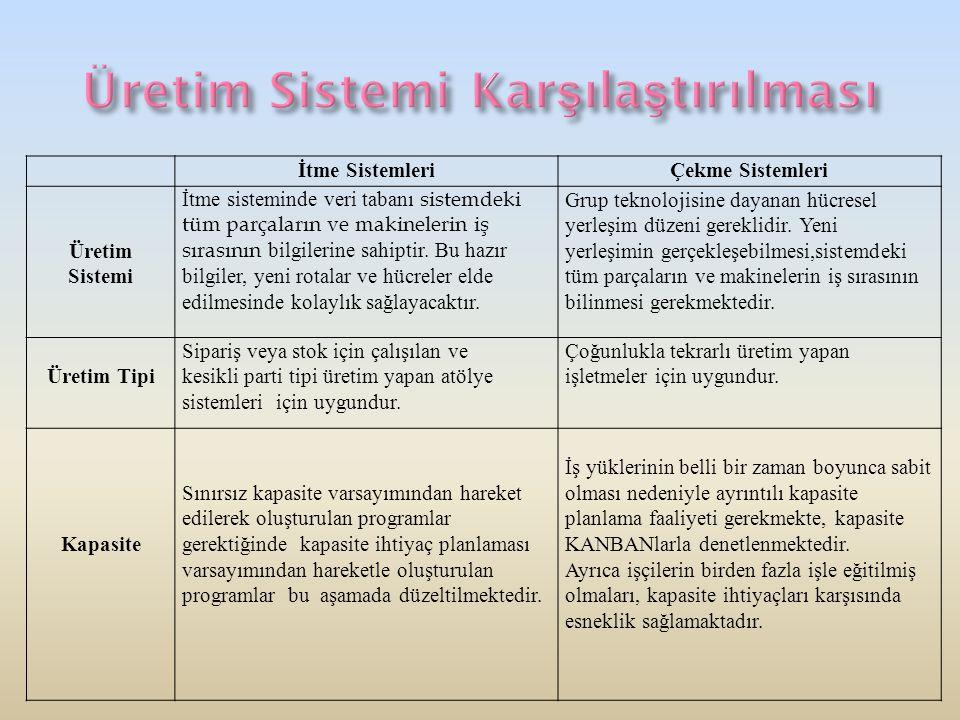 İtme SistemleriÇekme Sistemleri Üretim Sistemi İtme sisteminde veri tabanı sistemdeki tüm parçaların ve makinelerin iş sırasının bilgilerine sahiptir.