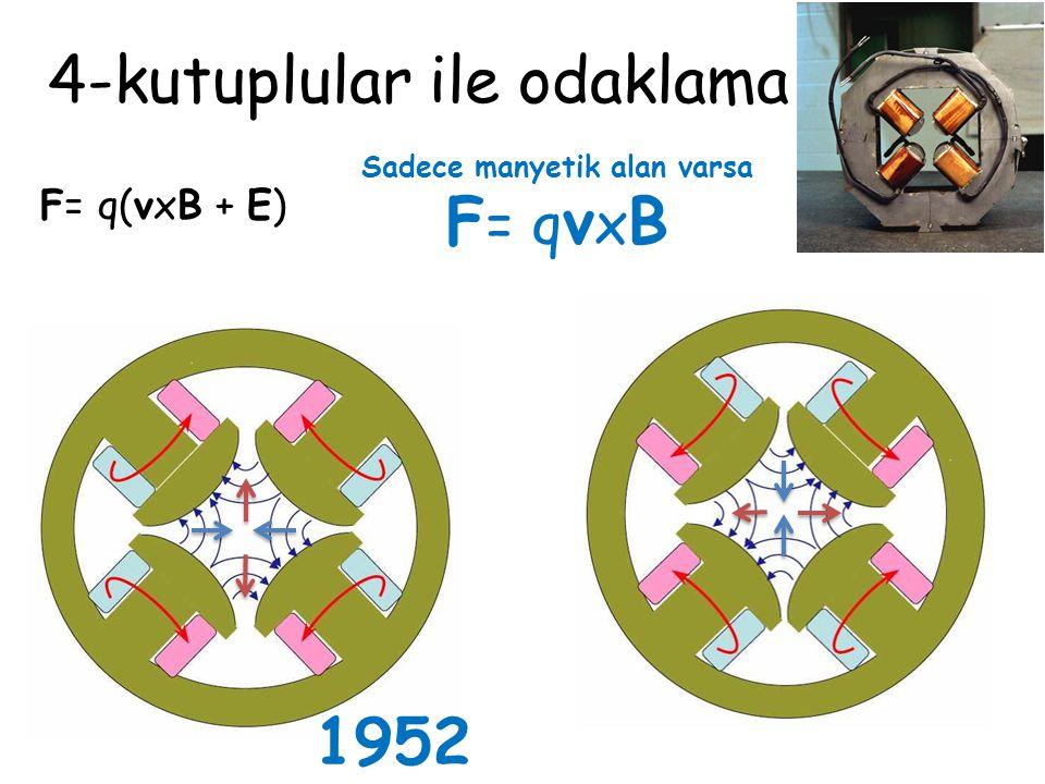 Sadece manyetik alan varsa F = q v x B 1952 4-kutuplular ile odaklama F= q(vxB + E)