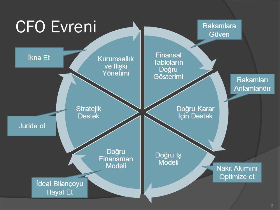 CFO Evreni Doğru İş Modelli Nakit Akımını Optimize et 13 Rakamlara Güven Rakamları Anlamlandır