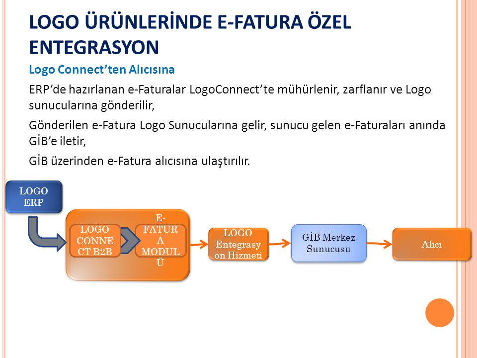 LOGO ÜRÜNLERİNDE E-FATURA ÖZEL ENTEGRASYON Logo Connect'ten Alıcısına ERP'de hazırlanan e-Faturalar LogoConnect'te mühürlenir, zarflanır ve Logo sunuc