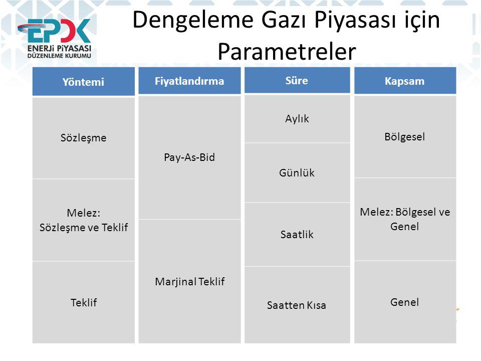 Dengeleme Gazı Piyasası için Parametreler Yöntemi Sözleşme Melez: Sözleşme ve Teklif Teklif Fiyatlandırma Pay-As-Bid Marjinal Teklif Kapsam Bölgesel M