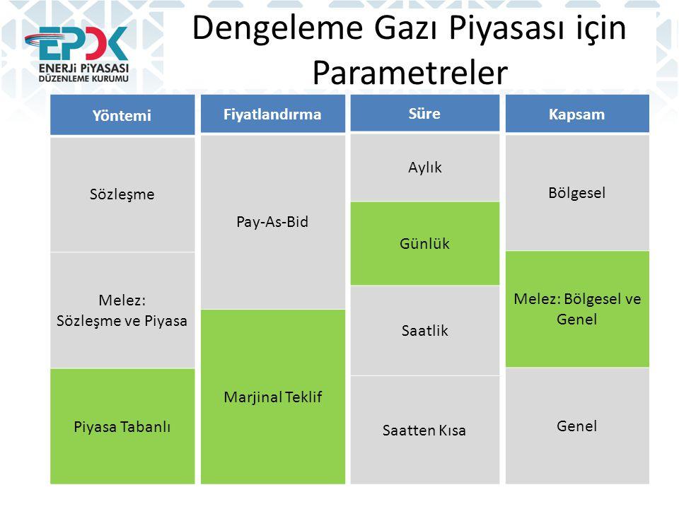 Dengeleme Gazı Piyasası için Parametreler Yöntemi Sözleşme Melez: Sözleşme ve Piyasa Piyasa Tabanlı Fiyatlandırma Pay-As-Bid Marjinal Teklif Kapsam Bö