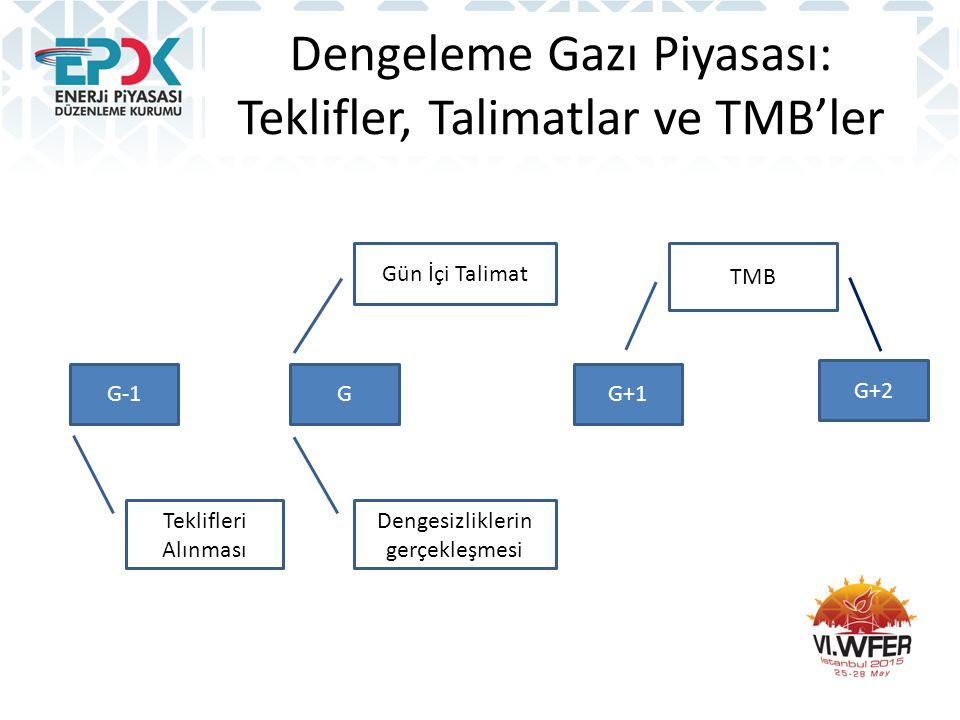 Dengeleme Gazı Piyasası: Teklifler, Talimatlar ve TMB'ler G-1 GG+1 G+2 Teklifleri Alınması Dengesizliklerin gerçekleşmesi Gün İçi Talimat TMB