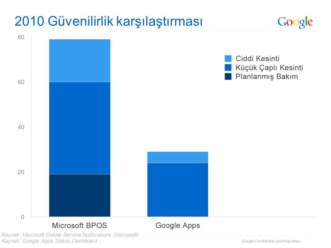 2010 Güvenilirlik karşılaştırması Kaynak: Microsoft Online Service Notifications (Microsoft) Kaynak: Google Apps Status Dashboard